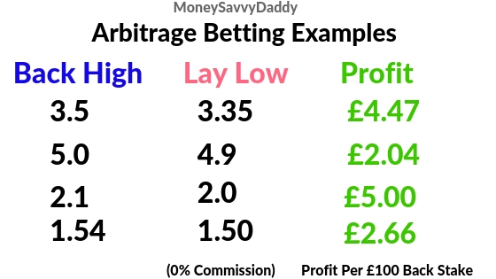 Arb Betting Examples